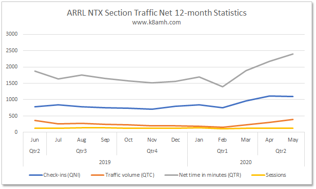Section Traffic Manager Report - May 2020