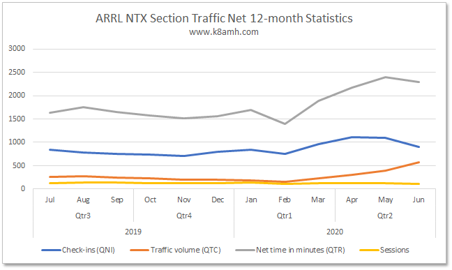 Section Traffic Manager Report - June 2020
